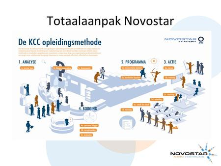 Totaalaanpak Novostar. Sieka Geldof Senior adviseur Business Unit Manager Docent aan de Novostar Academy Even voorstellen: