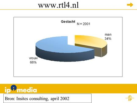 Www.rtl4.nl Bron: Insites consulting, april 2002.