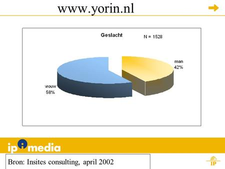 Www.yorin.nl Bron: Insites consulting, april 2002.