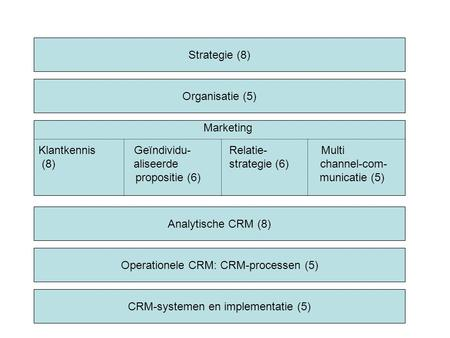 Strategie (8) Organisatie (5) Analytische CRM (8) Operationele CRM: CRM-processen (5) CRM-systemen en implementatie (5) Marketing Klantkennis Geïndividu-