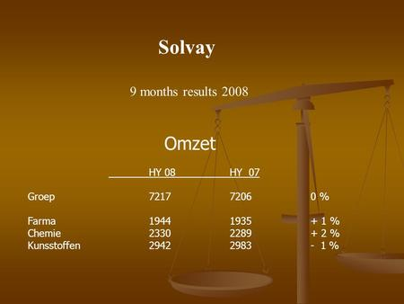 Solvay 9 months results 2008 Omzet HY 08HY 07 Groep721772060 % Farma19441935+ 1 % Chemie23302289+ 2 % Kunsstoffen29422983- 1 %