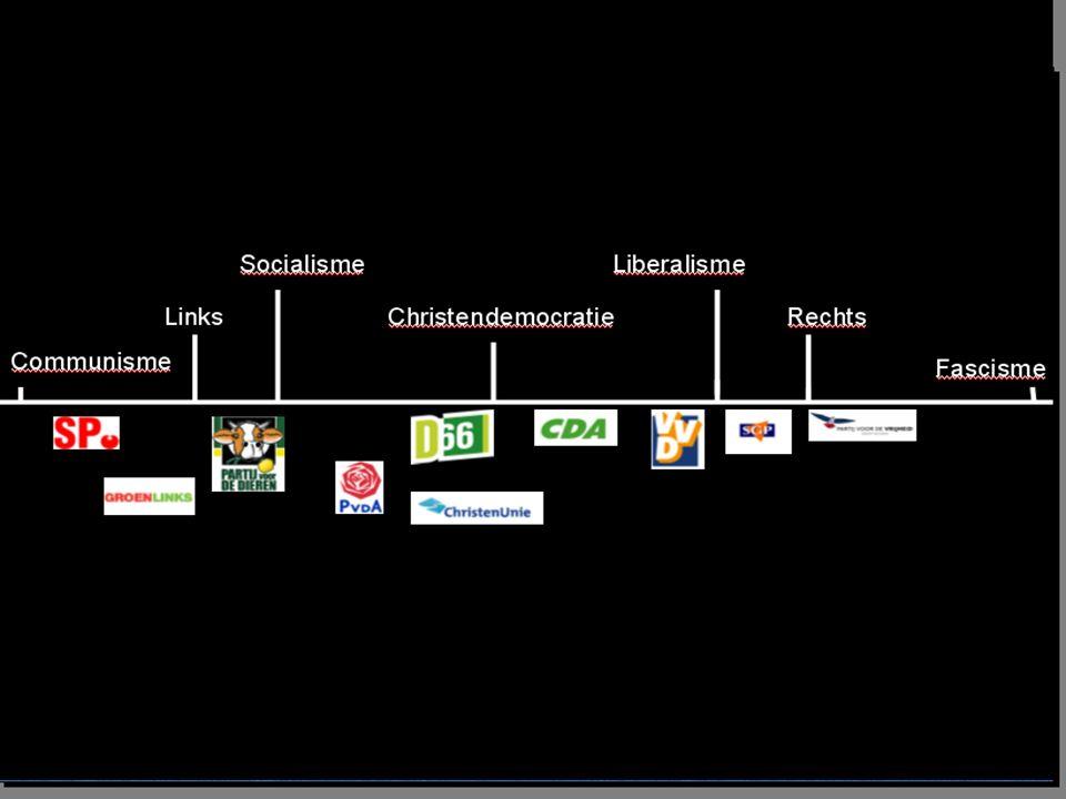 Populisme: Politicologen kennen de volgende kenmerken toe aan populistische politici: afkeer van het partijestablishment/ gevestigde partijen; het volk staat op een voetstuk en naar haar 'wil' wordt constant gerefereerd; charismatisch leiderschap; er wordt een beroep gedaan op eenheid en vaderlandsliefde.