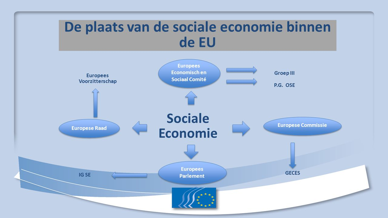 Sociale Economie in het EESC Permanente studiegroep over ondernemingen in de sociale economie (ontstaan per besluit Bureau sept 2015) - Bijdragen aan de ontwikkeling van een politiek voor de sociale economie en haar zichtbaarheid:  Advies => Deeleconomie, circulaire economie, het meten van de impact op het milieu  Europese dag voor ondernemingen uit de SE  Europees jaar voor ondernemingen uit de SE Categorie Sociale Economie Groep III -Rapport over de situatie van de Sociale Economie in de EU -Promotie van het SE model in de EU (hoorzittingen lidstaten) -Begunstigen van het begrip SE binnen de EU instellingen -SE internationaal ontwikkelen - Diversiteit aan ondernemingsvormen (INT/447) - Sociaal ondernemerschap en sociale onderneming (INT/589) - Initiatief voor sociaal ondernemerschap (INT/606) - Europees Fonds voor Sociaal Ondernemerschap (INT/623) - Meting van sociale impact (INT/721) - De effecten van sociale investeringen(INT/747) - Ontwikkelen van een financieel ecosysteem voor sociale ondernemingen(INT/770 )