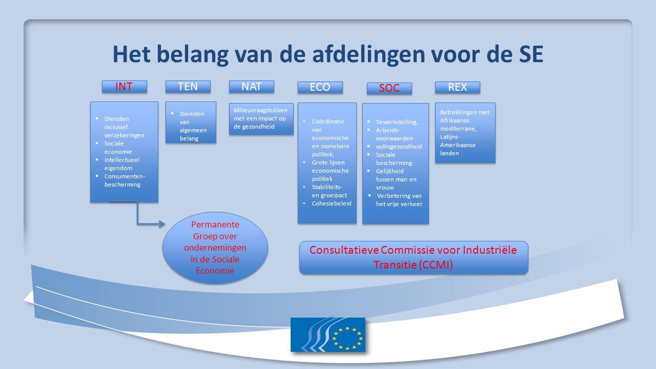 Procedures HET EESC ontwikkelt 4 soorten documenten: a) Een adviesaanvraag van de Europese Commissie, de Raad van Ministers en het Europees Parlement b) Voorbereidend advies op vraag van het Voorzitterschap van de Europese Unie (van specifiek belang voor het maatschappelijk middenveld om bij te dragen aan de ontwikkeling van nieuw Europees beleid) c) Initiatiefadvies (communautaire thema's van algemeen of politiek belang (wanneer nieuwe wettelijke bepalingen noodzakelijk zijn) actualiteit ) d) Informatieve rapporten opgesteld door de afdelingen Adviesaanvraag => Bureau EESC => Afdeling => Studiegroep => Afdeling => Plenaire zitting Voorbeeld: verkennend advies Innovatie als motor voor nieuwe economische modellen 1 e vergadering Studiegroep: 29.2.2016 2 e vergadering Studiegroep: 5.4.2016 Vergadering Afdeling: 10.5.2016 Plenaire zitting: 25-26.5.2016