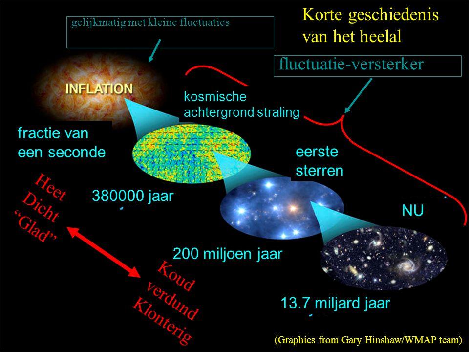 Korte geschiedenis van het heelal