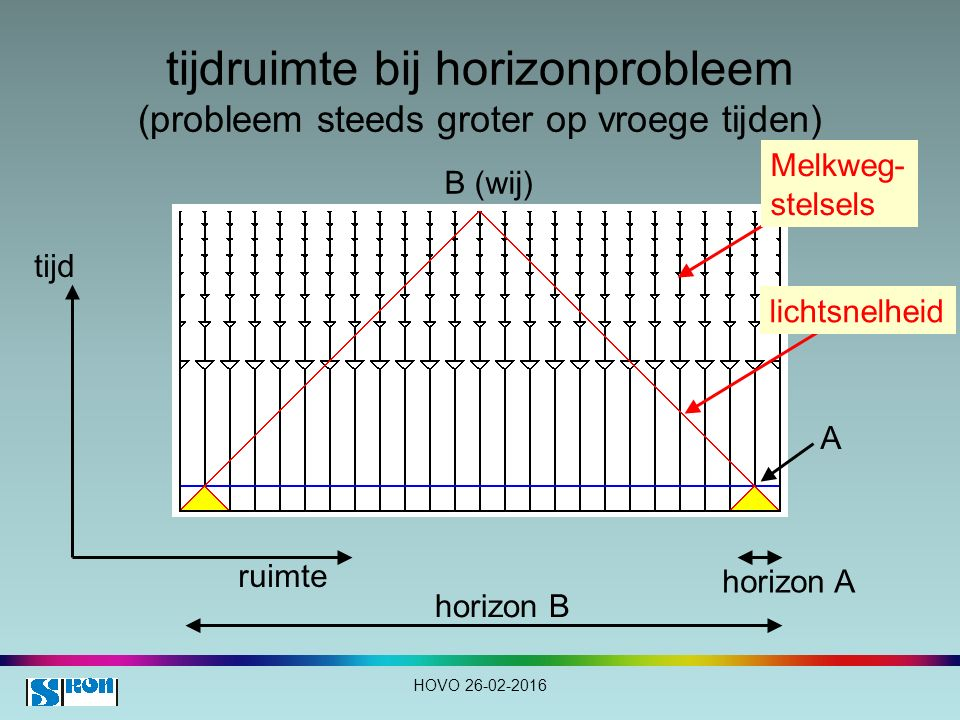 tijdruimte bij horizonprobleem (probleem steeds groter op vroege tijden)