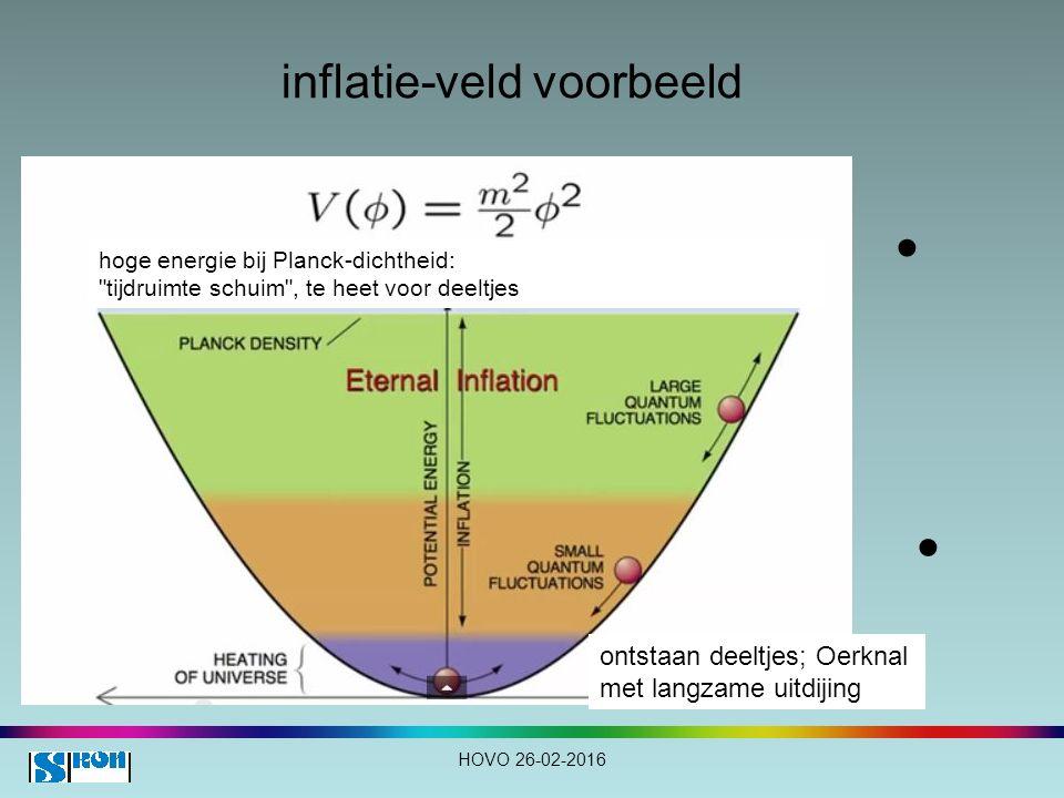 inflatie-veld voorbeeld