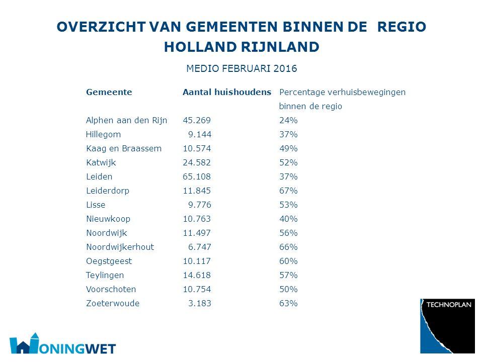 Overzicht van gemeenten binnen de regio Holland Rijnland medio februari 2016