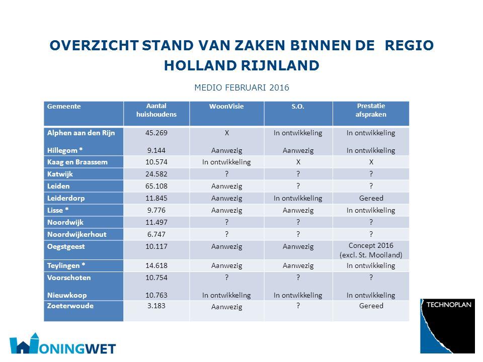 Overzicht stand van zaken binnen de regio Holland Rijnland medio februari 2016
