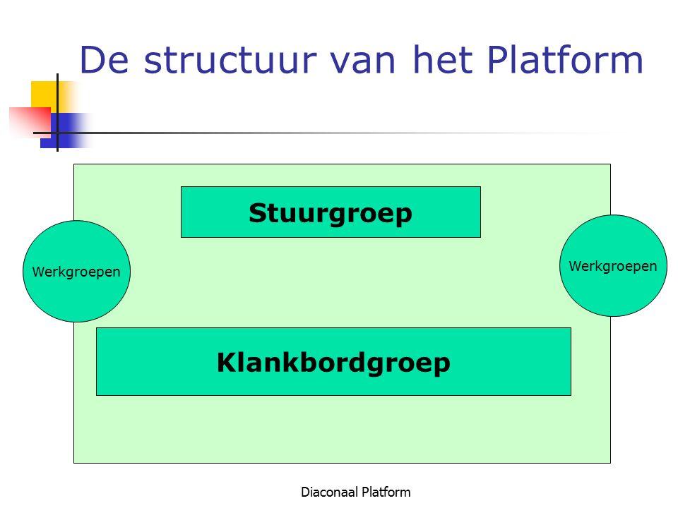 De structuur van het Platform