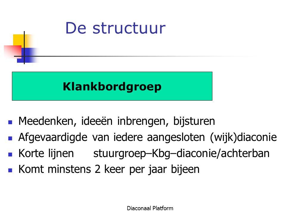 De structuur Klankbordgroep Meedenken, ideeën inbrengen, bijsturen