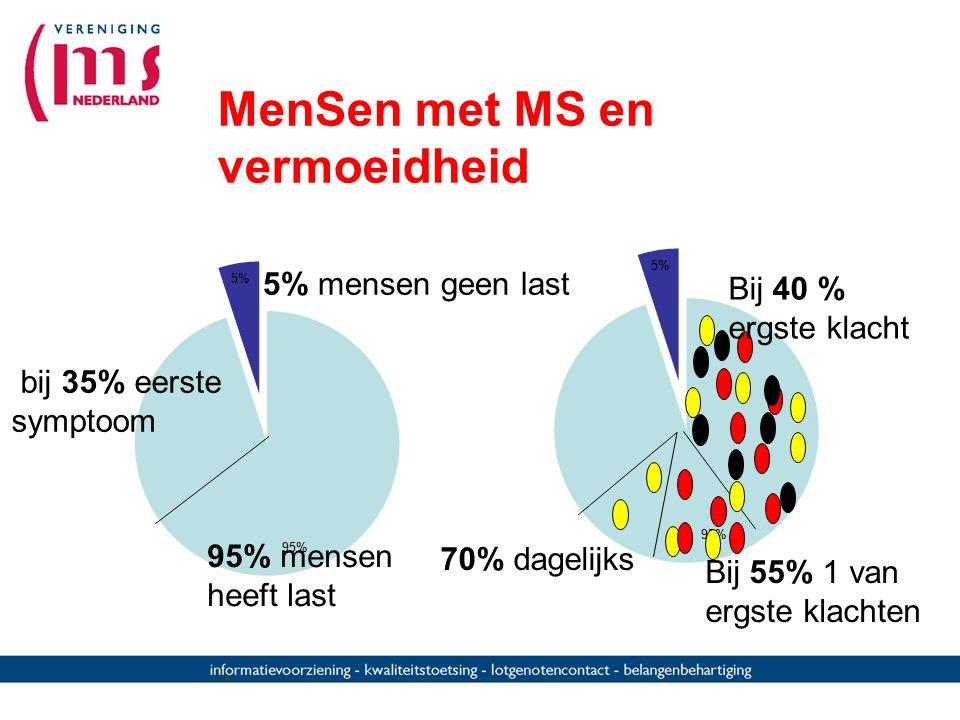 MenSen met MS en vermoeidheid