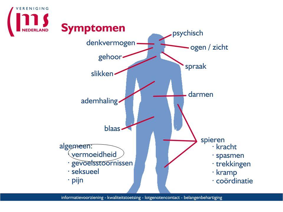 Overzicht symptomen, aangeven dat in andere presentaties de symptomen uitgebreider aan bod komen, maar dat we nu focussen op vermoeidheid.