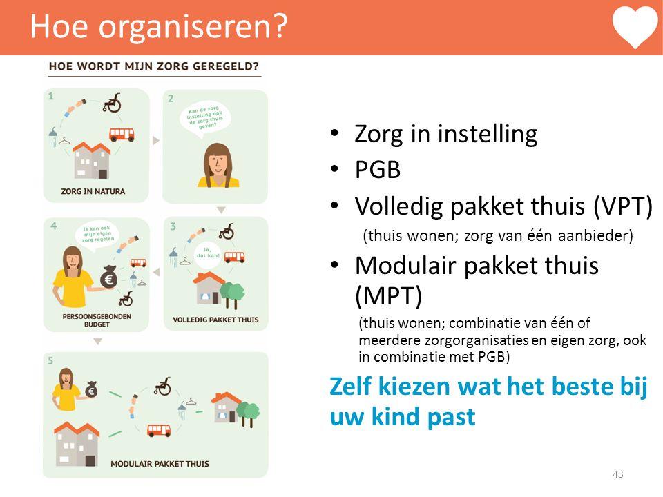 Hoe organiseren Zorg in instelling PGB Volledig pakket thuis (VPT)