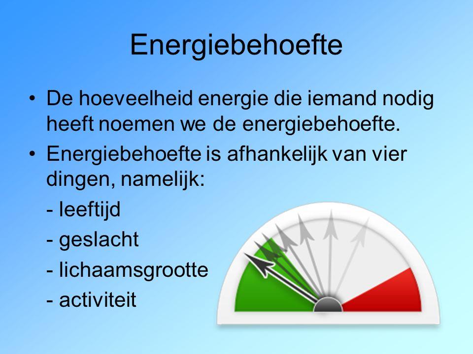 Energiebehoefte De hoeveelheid energie die iemand nodig heeft noemen we de energiebehoefte.