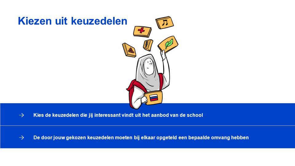 Kiezen uit keuzedelen Kies de keuzedelen die jij interessant vindt uit het aanbod van de school.