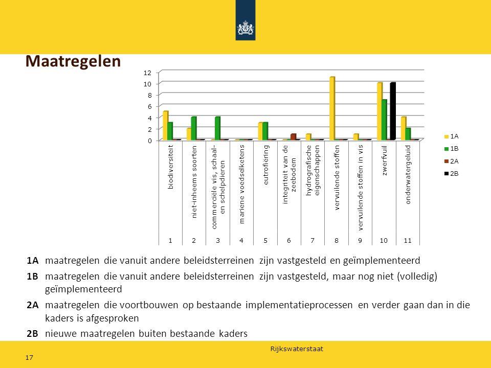 Maatregelen 1A maatregelen die vanuit andere beleidsterreinen zijn vastgesteld en geïmplementeerd.
