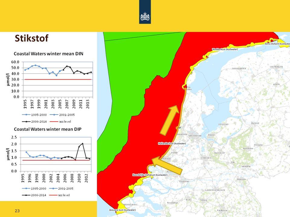 Stikstof Het niet op orde zijn van eutrofiëring heeft te maken met de aanvoer van stikstof vanuit de rivieren:
