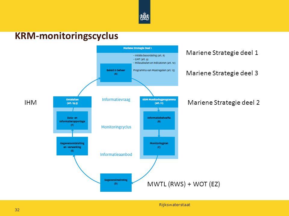 KRM-monitoringscyclus