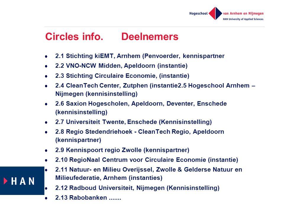Circles info. Deelnemers