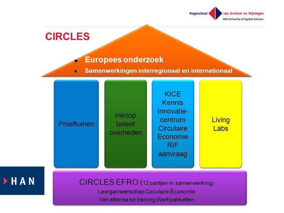 CIRCLES Europees onderzoek CIRCLES EFRO (12 partijen in samenwerking)