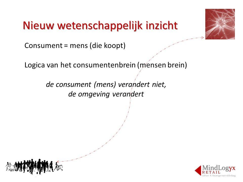 de consument (mens) verandert niet,