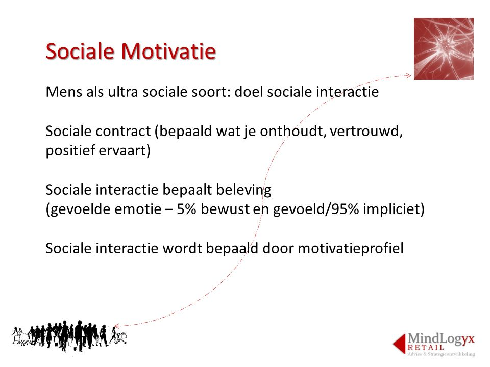 Sociale Motivatie Mens als ultra sociale soort: doel sociale interactie. Sociale contract (bepaald wat je onthoudt, vertrouwd, positief ervaart)