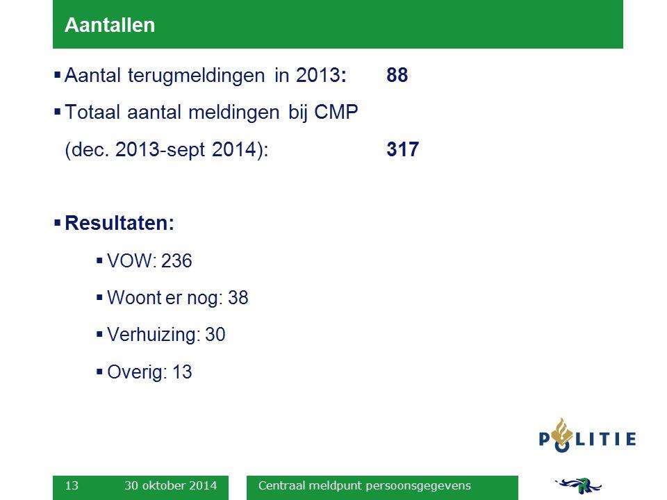 Aantal terugmeldingen in 2013: 88