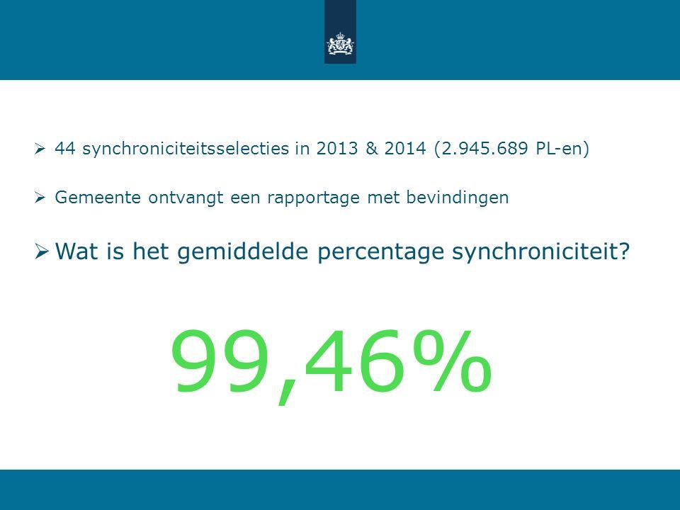 99,46% Wat is het gemiddelde percentage synchroniciteit