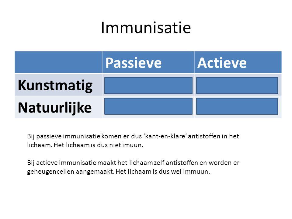 Immunisatie Passieve Actieve Kunstmatig Antiserum Inenting Natuurlijke