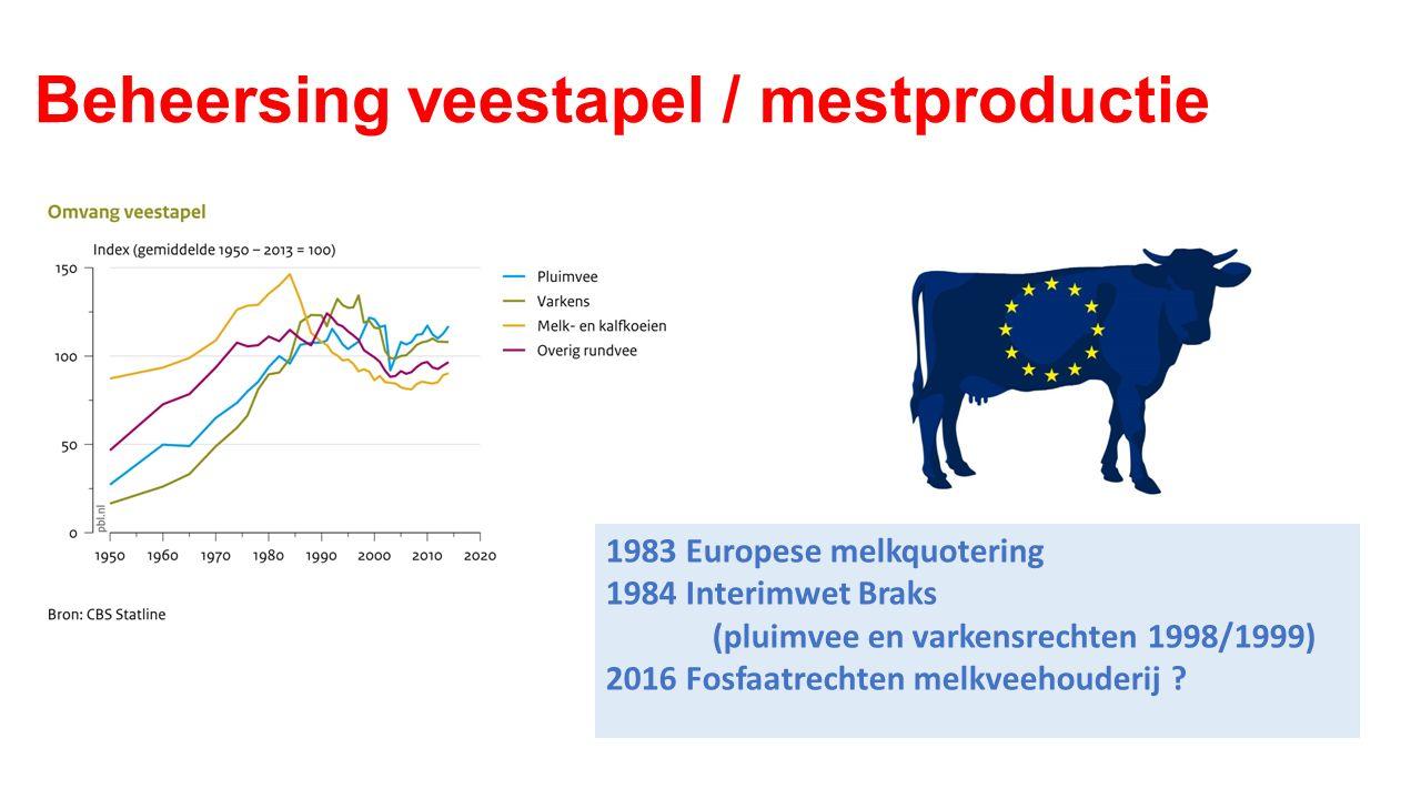 Beheersing veestapel / mestproductie