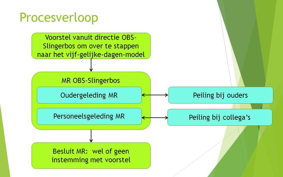 Procesverloop Voorstel vanuit directie OBS- Slingerbos om over te stappen naar het vijf-gelijke-dagen-model.