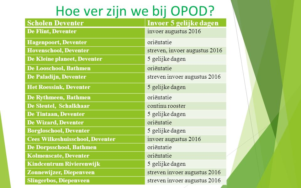 Hoe ver zijn we bij OPOD Scholen Deventer Invoer 5 gelijke dagen