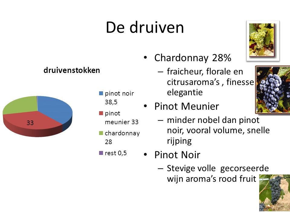 De druiven Chardonnay 28% Pinot Meunier Pinot Noir