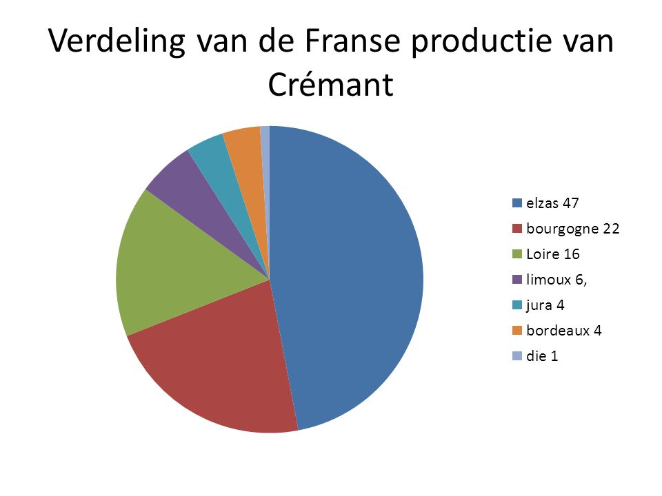 Verdeling van de Franse productie van Crémant