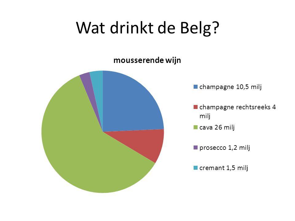Wat drinkt de Belg