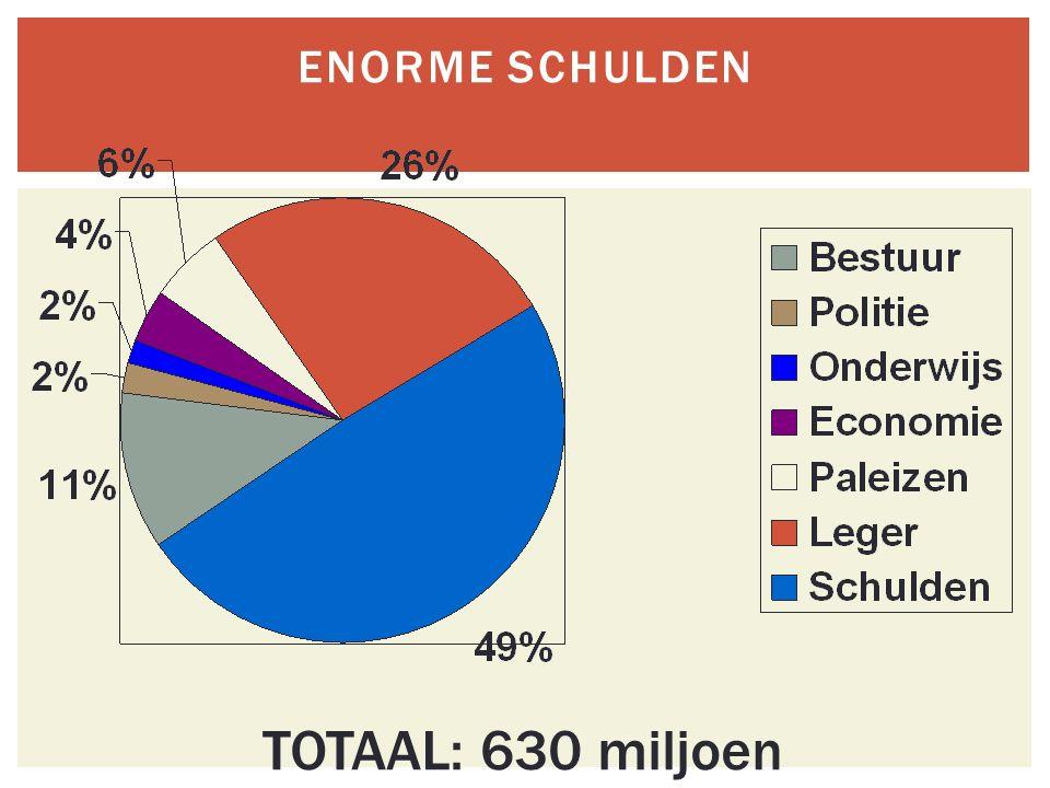 ENORME SCHULDEN TOTAAL: 630 miljoen