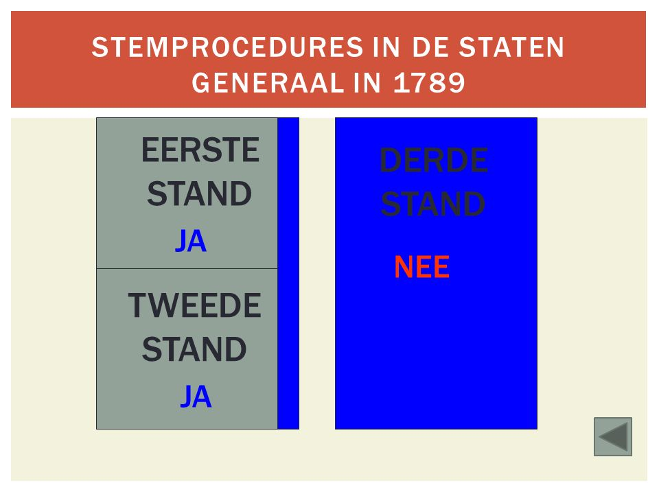 Stemprocedures in de STATEN GENERAAL in 1789