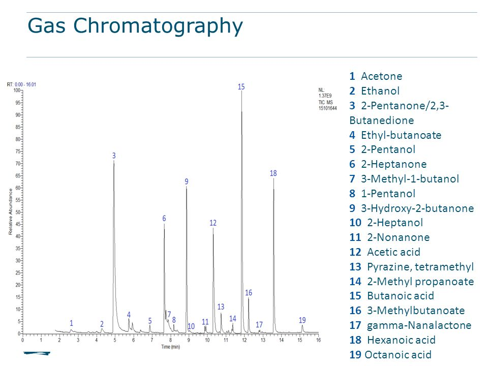 Gas Chromatography 1 Acetone 2 Ethanol 3 2-Pentanone/2,3-Butanedione