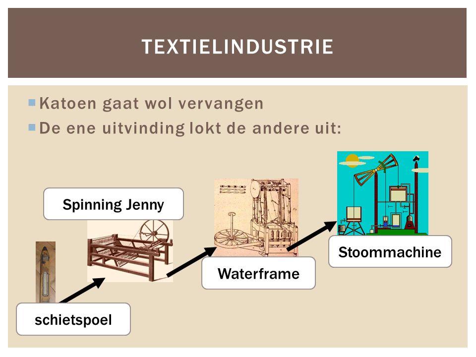 textielindustrie Katoen gaat wol vervangen