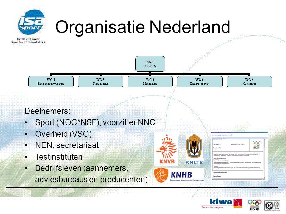 Organisatie Nederland
