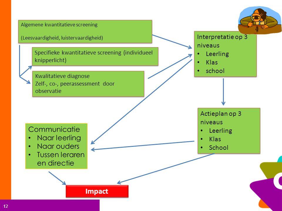 Impact Interpretatie op 3 niveaus Leerling Klas school