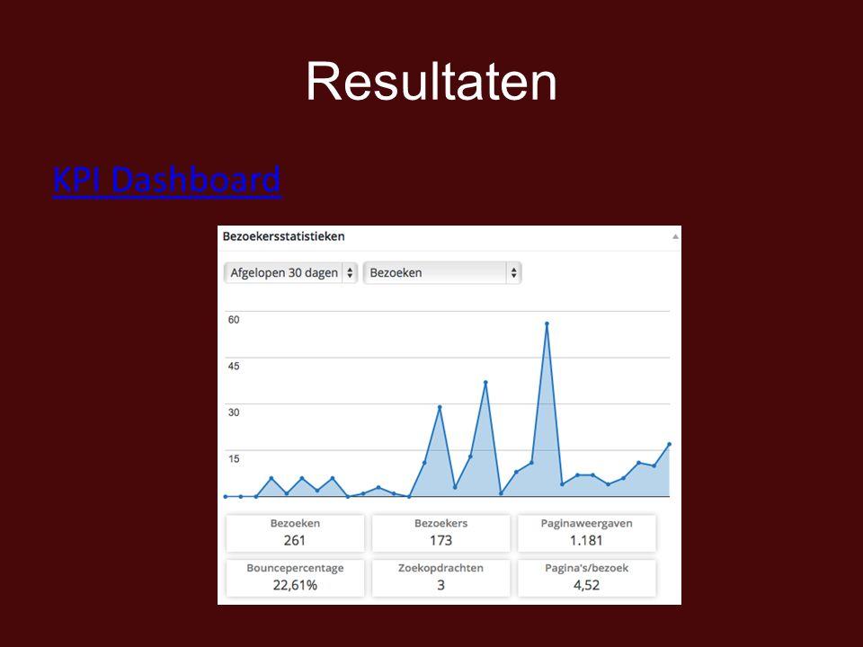 Resultaten KPI Dashboard