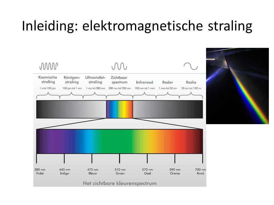 Inleiding: elektromagnetische straling