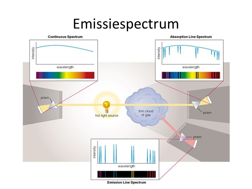 Emissiespectrum
