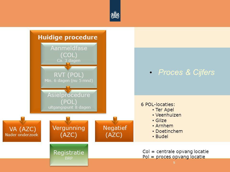 Proces & Cijfers Huidige procedure Aanmeldfase (COL) RVT (POL)