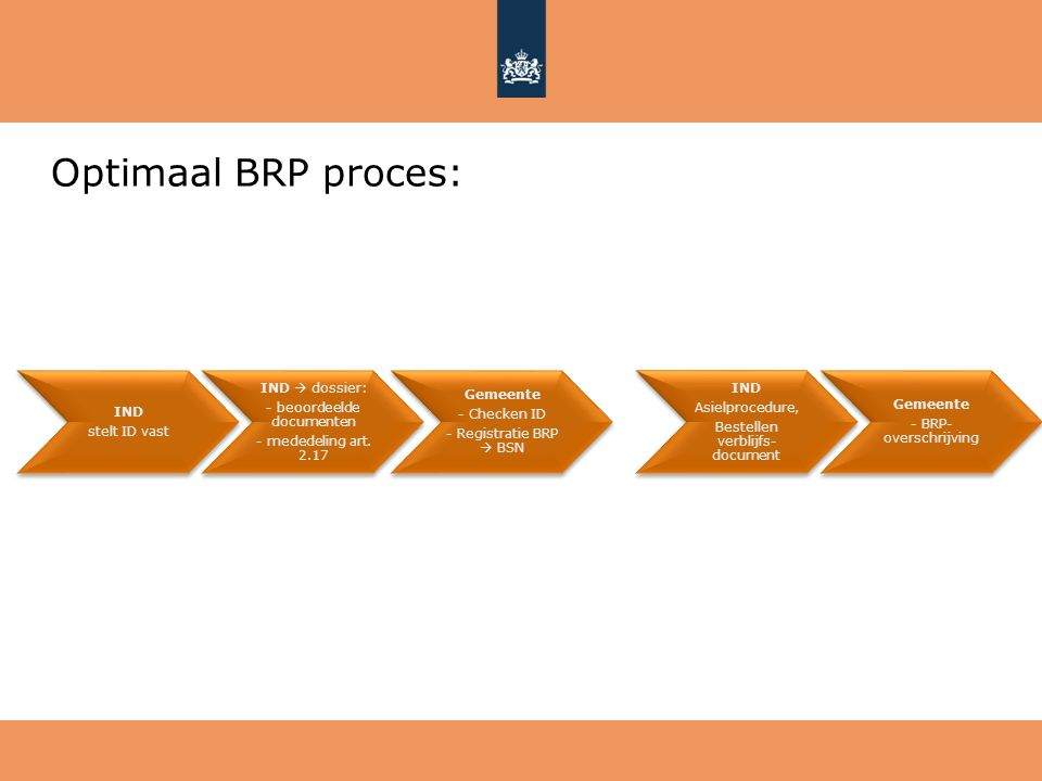 Optimaal BRP proces: IND stelt ID vast IND  dossier: