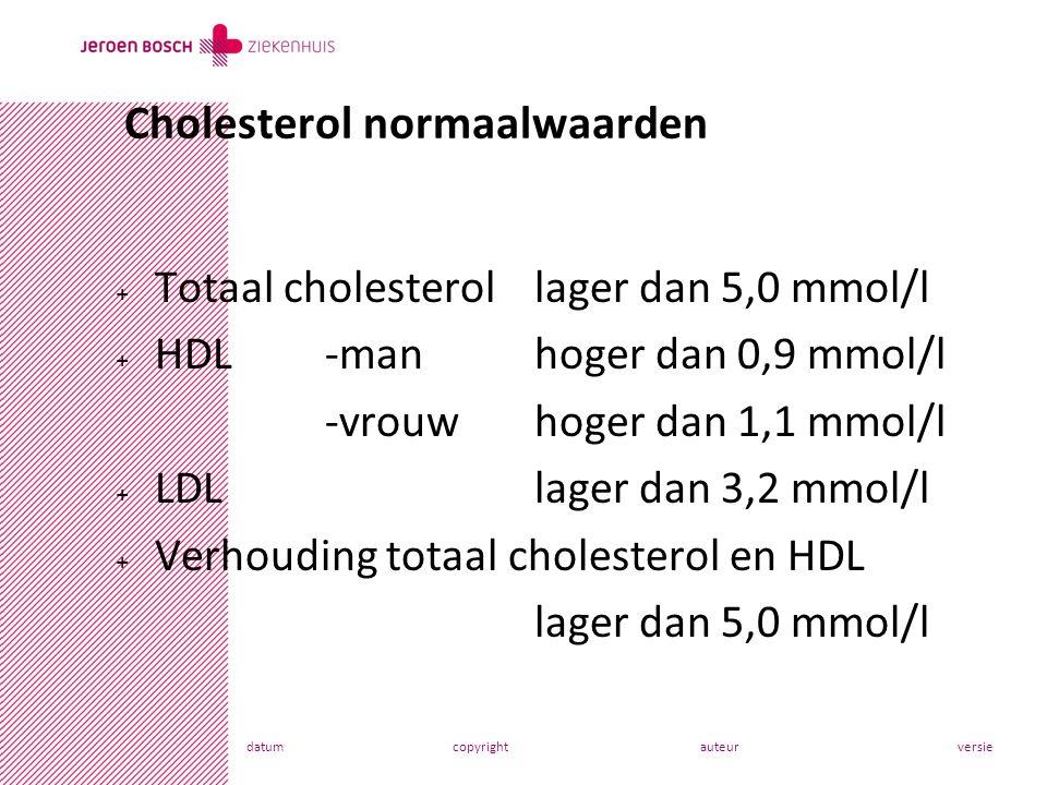 Cholesterol normaalwaarden
