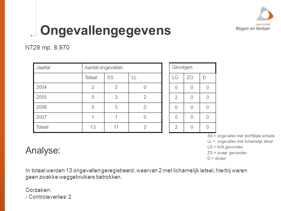 Ongevallengegevens Analyse: N729 mp. 8.970