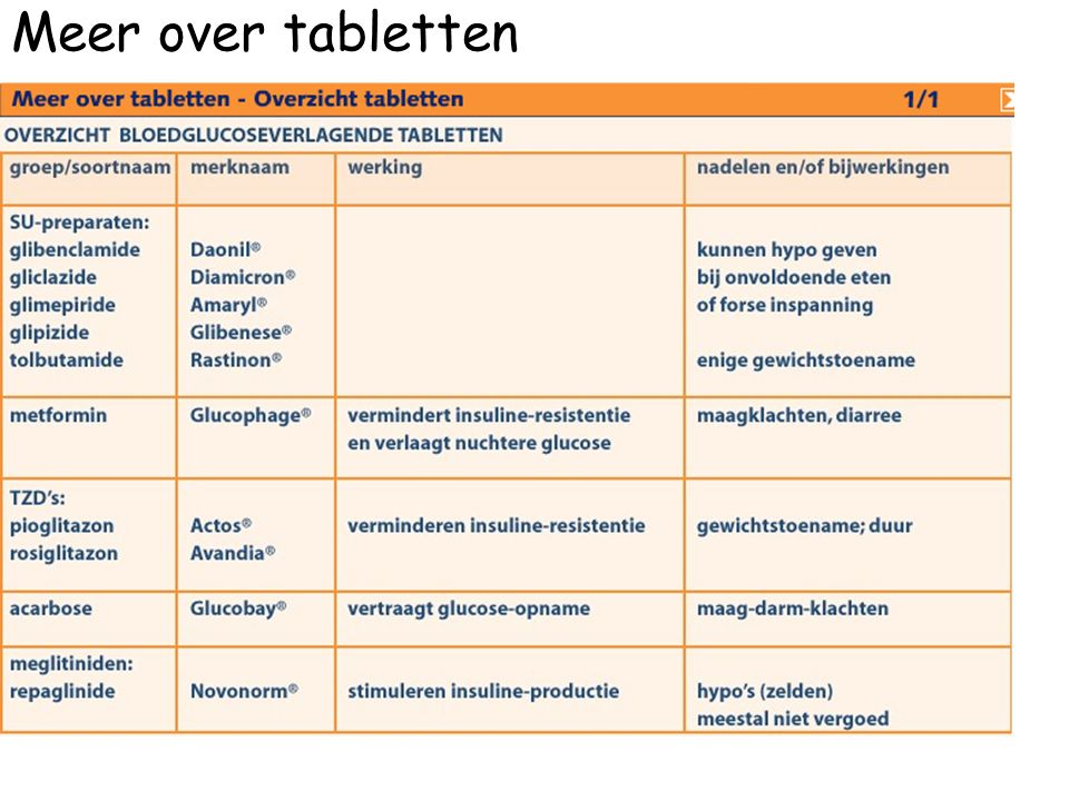 Meer over tabletten
